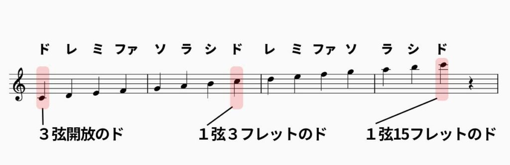 ウクレレで弾ける音階を五線譜で解説