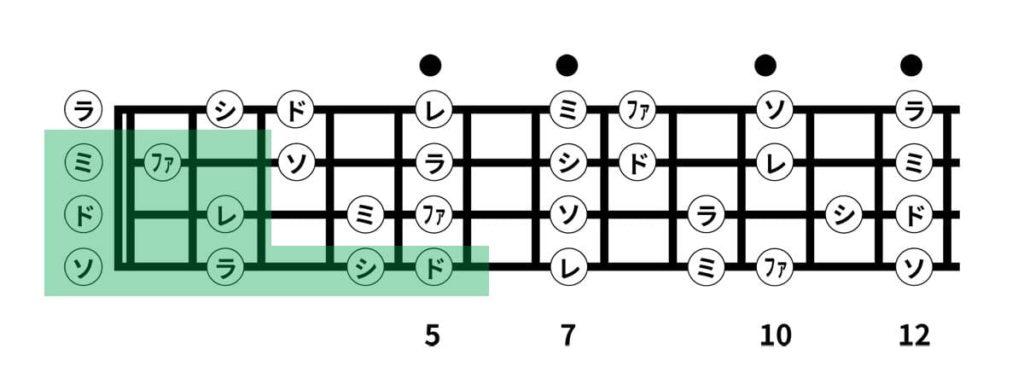 ウクレレの4弦を使ったスケール