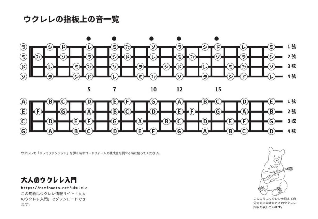 ウクレレのフィンガーボード・チャート(指板上の音の一覧)図